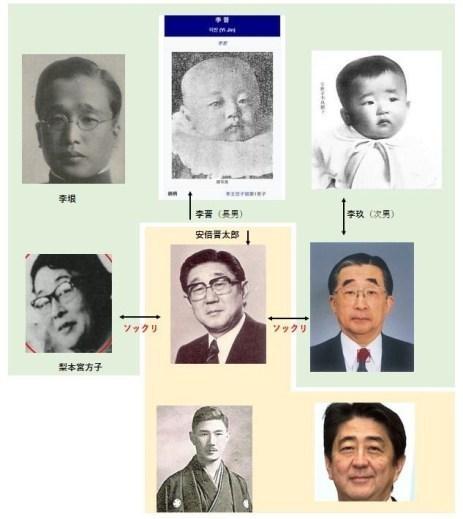 安倍晋太郎系図.jpeg